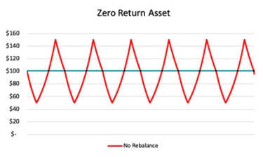 Graph showing a portfolio's gyrations without rebalancing.
