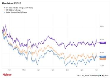 stock price chart 091721
