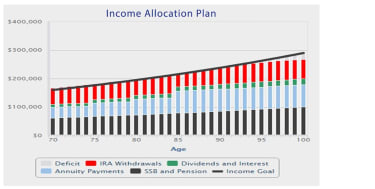 A bar graph titled Income Allocation Plan shows what happens when annuities are added to the mix for the 70-year-old retiree.