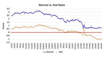 Graphic shows real rates of return on 10-year bonds are currently negative