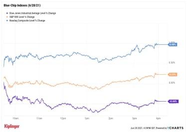 stock price chart 062821