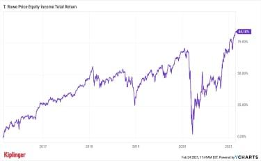 PRFDX 5-year chart