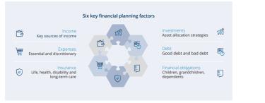 Six key financial planning factors.