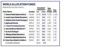 Chart of world allocation funds