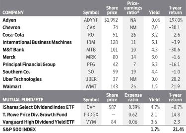 Chart displaying stock picks