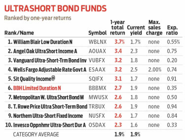 Ultrashort bond funds chart