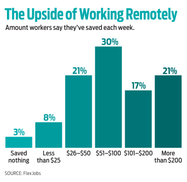 chart of how much money people save working at home