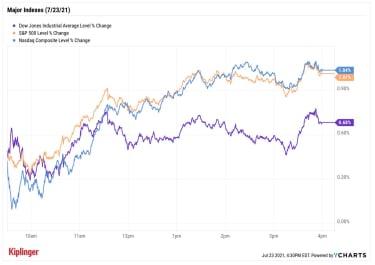 stock price chart 072321
