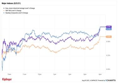 stock price chart 080521