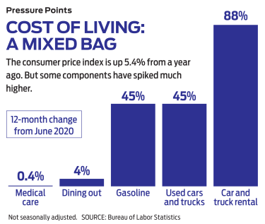 chart of cost of living of different commonly purchased items