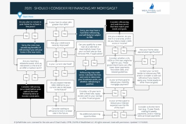A flow chart outlines the options when considering whether to refinance your mortgage.
