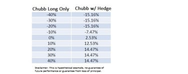 Chart shows that a collar strategy with Chubb Stock  using a hedge, limits losses and tempers gains.