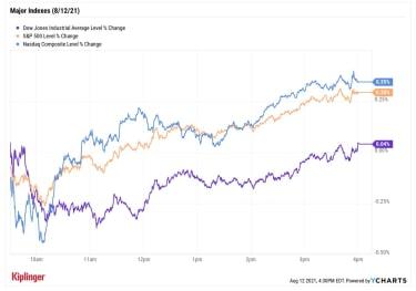 stock price chart 081221
