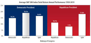 Average S&P 500 Index total return from 1950-2019 under a Democratic president vs. a Republican president.