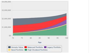 A line graph charts the income sources in a woman's $2 million portfolio.