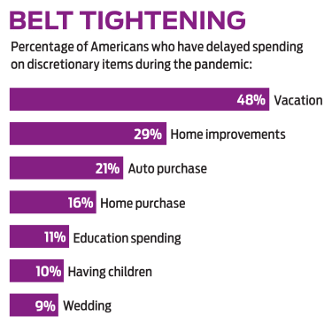 Percentage of Americans who have delayed spending on discretionary items during the pandemic.