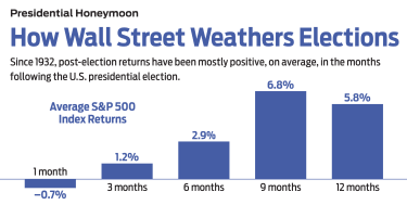 illustration of relationship between elections and stock market performance