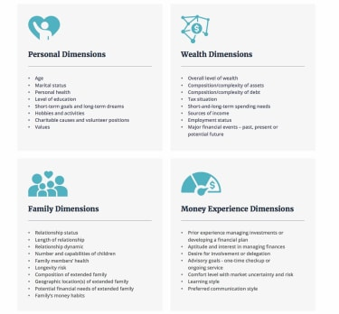 A list of the four dimensions of wealth.