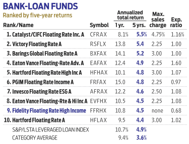 Table for bank-loan funds