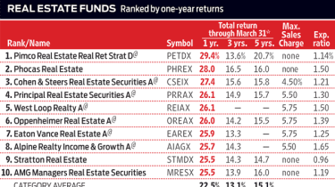 K6I-FUNDTRENDS_RANKINGS.indd