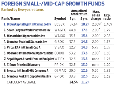 table of foreign-stock mutual funds