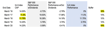 A chart showing annuity performance vs. S&P performance, along with the caps.