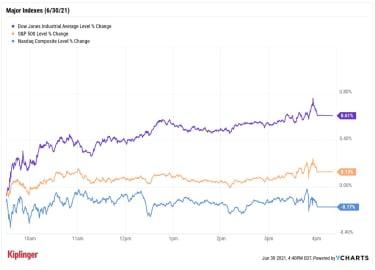 stock price chart 063021