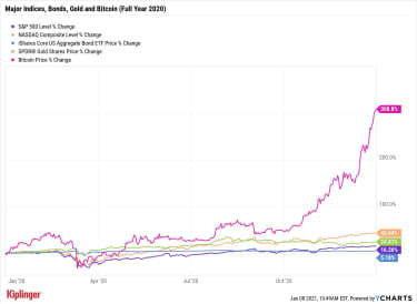 bitcoin chart 2