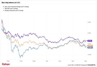 stock price chart 060121