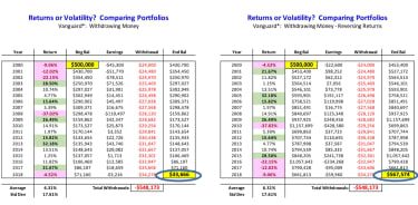 Table showing how an investment portfolio is affected by sequence of returns risk