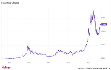 Bitcoin five-year price chart