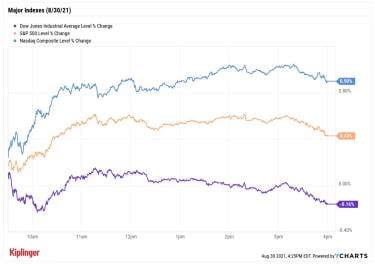 stock price chart 083021