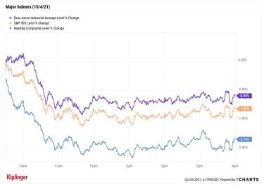 stock price chart 100421