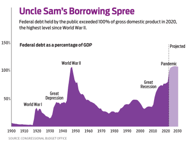 bar chart of historical federal borrowing